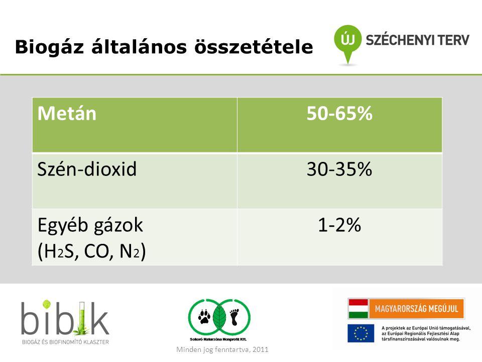Biogáz általános összetétele Metán50-65% Szén-dioxid30-35% Egyéb gázok (H 2 S, CO, N 2 ) 1-2% Minden jog fenntartva, 2011