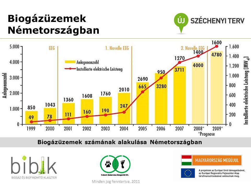 Biogázüzemek Németországban Biogázüzemek számának alakulása Németországban Minden jog fenntartva, 2011