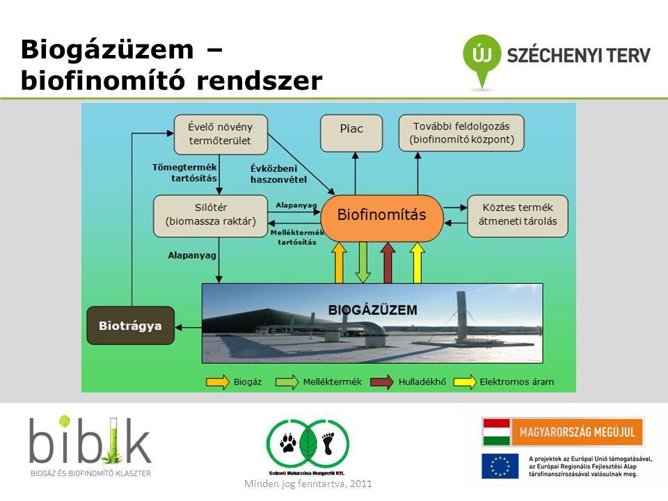 Biogázüzem – biofinomító rendszer Minden jog fenntartva, 2011
