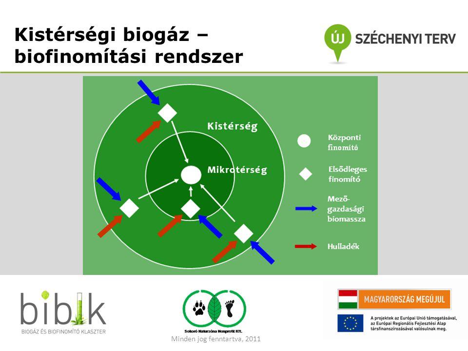 Kistérségi biogáz – biofinomítási rendszer Minden jog fenntartva, 2011