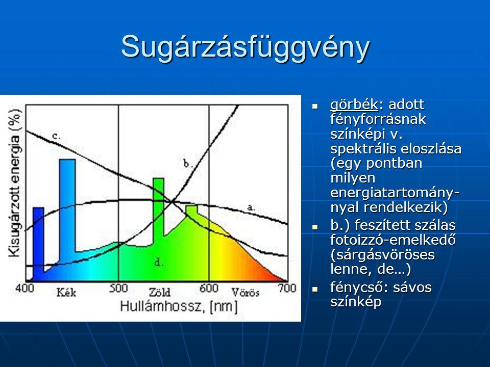 Sugárzásfüggvény  görbék: adott fényforrásnak színképi v.