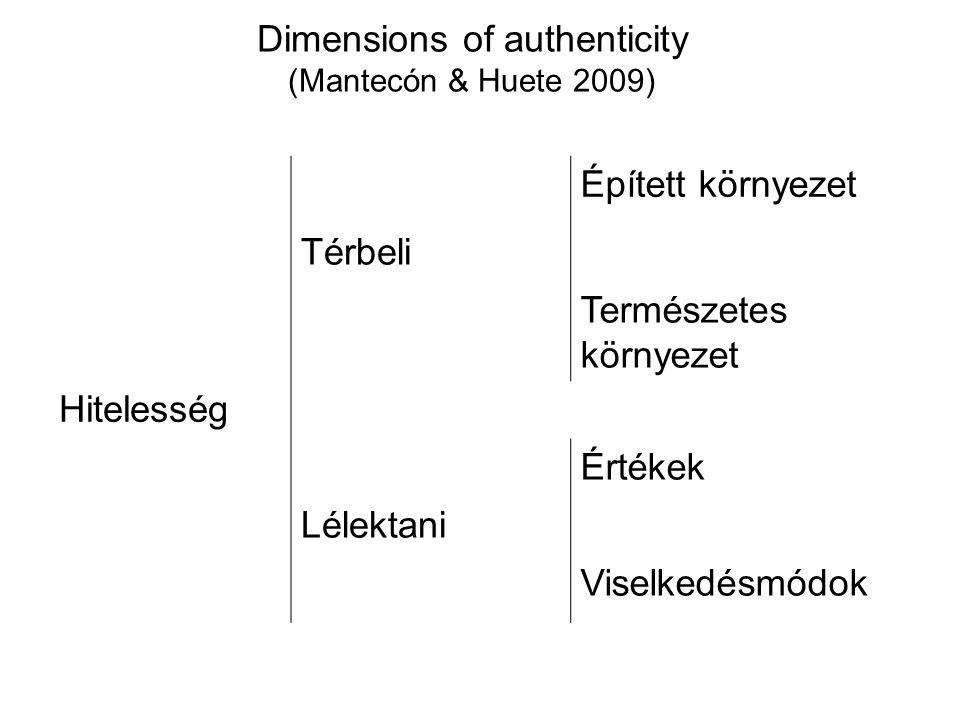 Dimensions of authenticity (Mantecón & Huete 2009) Épített környezet Térbeli Természetes környezet Hitelesség Értékek Lélektani Viselkedésmódok
