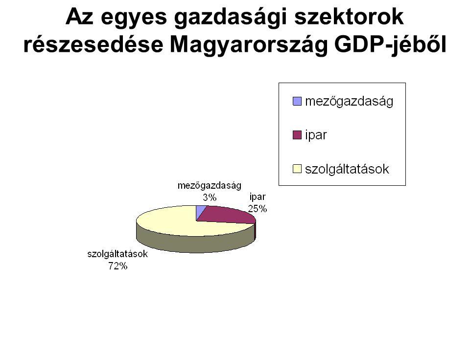 Az egyes gazdasági szektorok részesedése Magyarország GDP-jéből