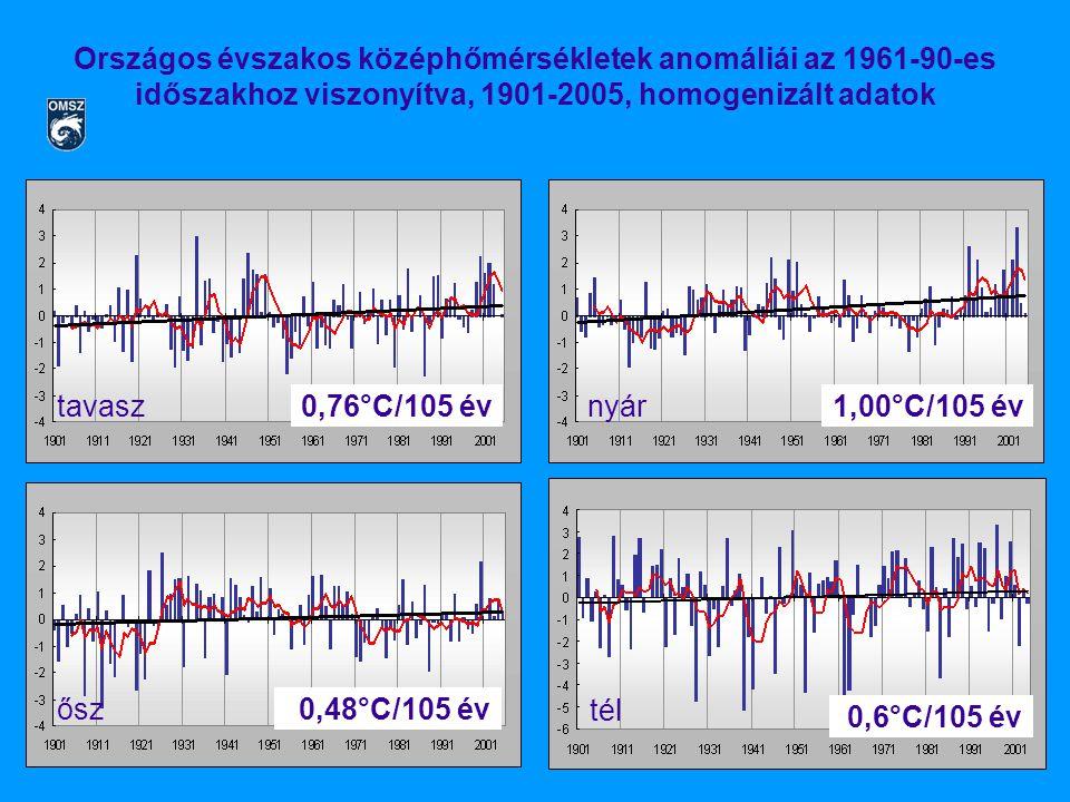 nyár1,00°C/105 év ősz 0,76°C/105 év 0,48°C/105 év tavasz Országos évszakos középhőmérsékletek anomáliái az 1961-90-es időszakhoz viszonyítva, 1901-2005, homogenizált adatok tél 0,6°C/105 év