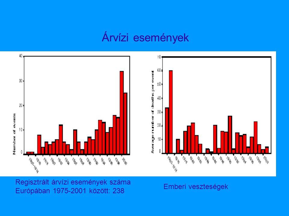Árvízi események Regisztrált árvízi események száma Európában 1975-2001 között: 238 Emberi veszteségek