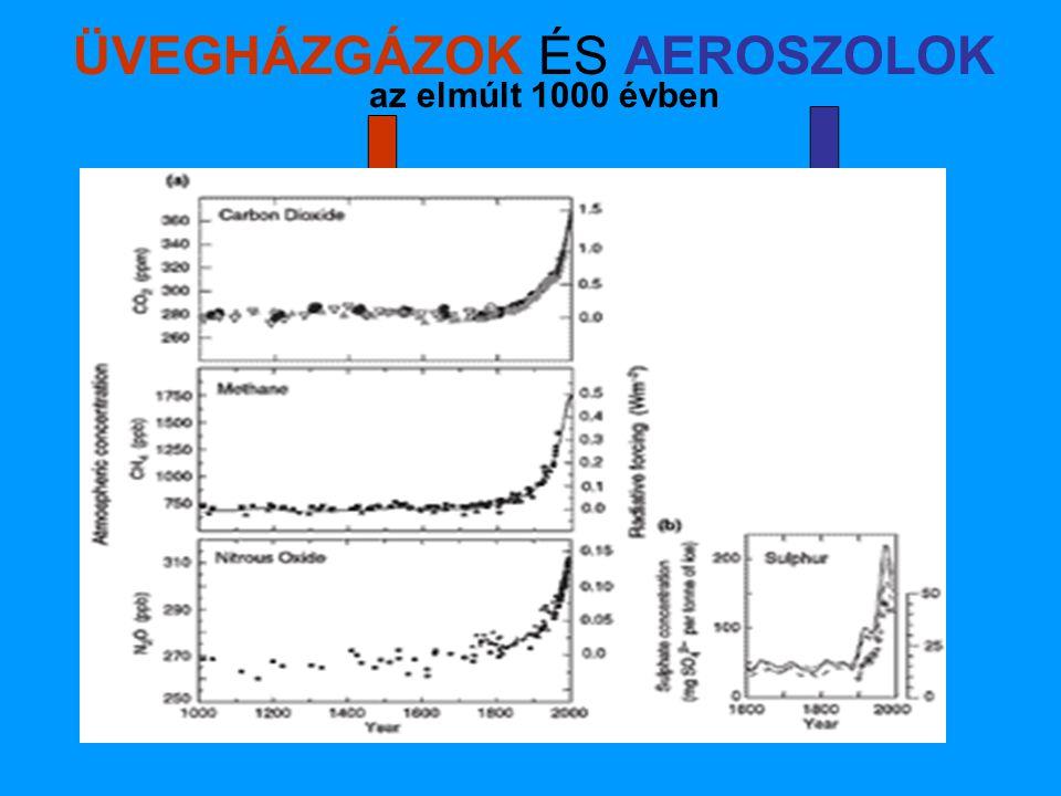 ÜVEGHÁZGÁZOK ÉS AEROSZOLOK az elmúlt 1000 évben szén-dioxid metán dinitrogén-oxidkén