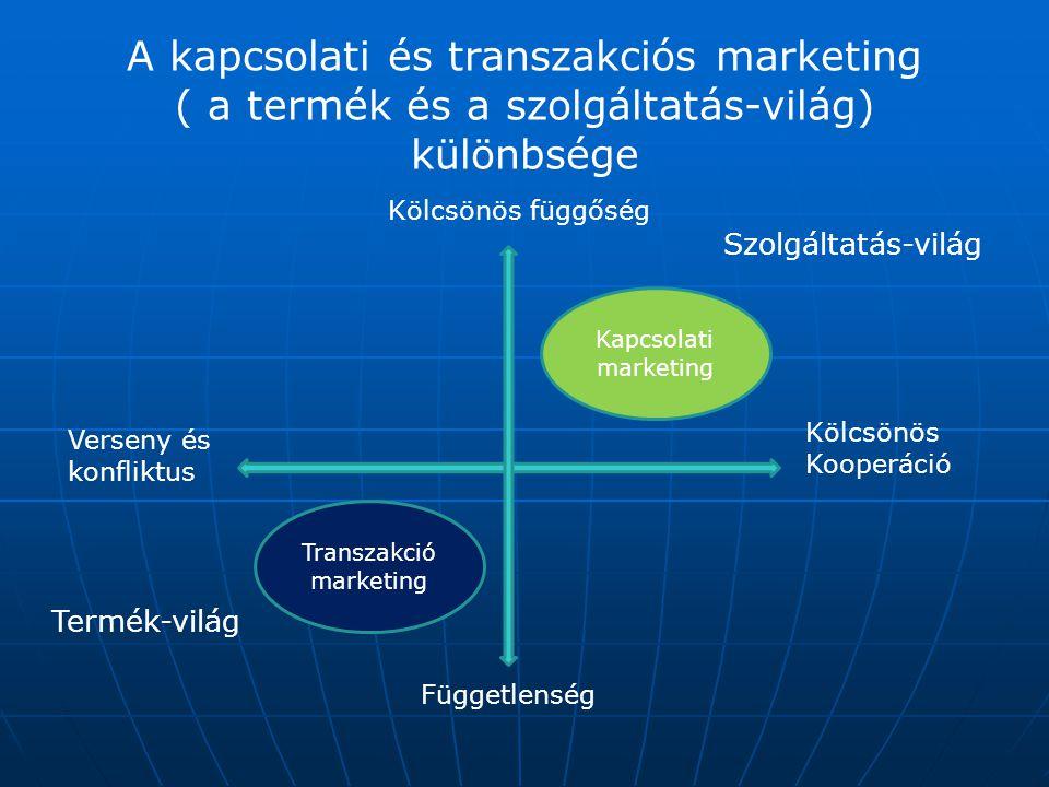 A kapcsolati és transzakciós marketing ( a termék és a szolgáltatás-világ) különbsége Kölcsönös függőség Függetlenség Verseny és konfliktus Kölcsönös
