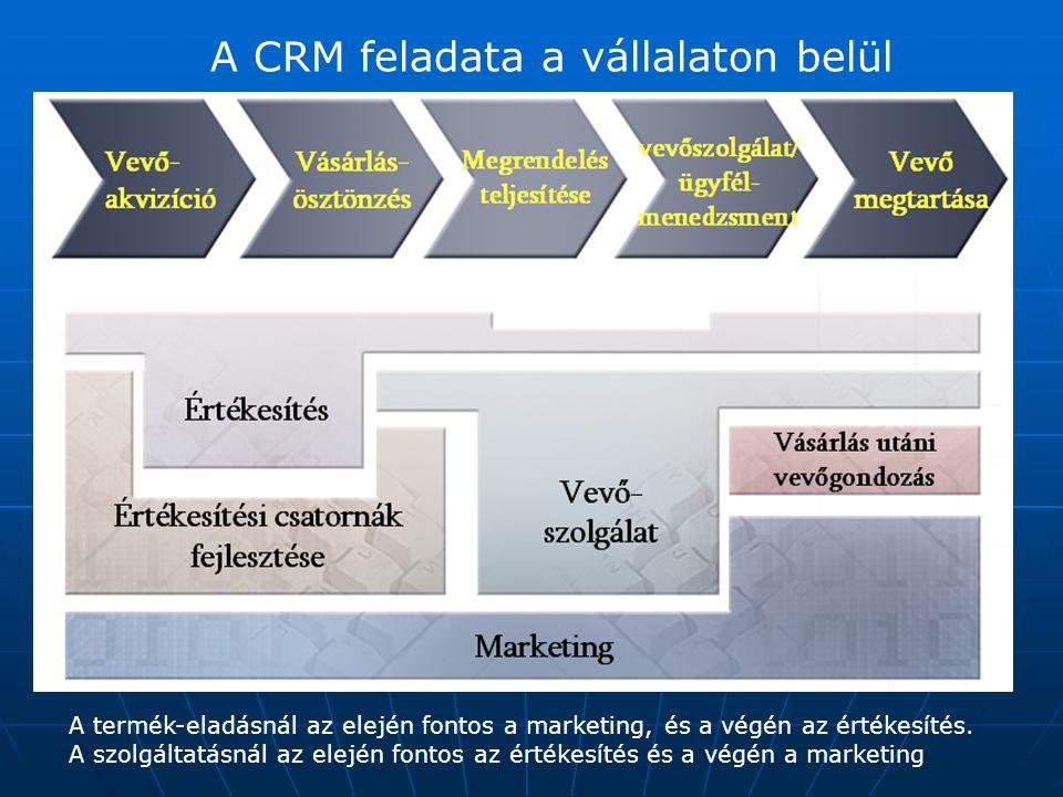 A CRM feladata a vállalaton belül A termék-eladásnál az elején fontos a marketing, és a végén az értékesítés. A szolgáltatásnál az elején fontos az ér