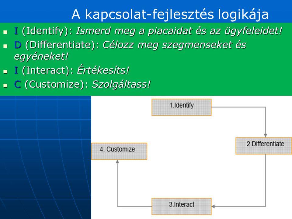  I (Identify): Ismerd meg a piacaidat és az ügyfeleidet!  D (Differentiate): Célozz meg szegmenseket és egyéneket!  I (Interact): Értékesíts!  C (