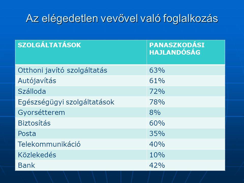 Az elégedetlen vevővel való foglalkozás SZOLGÁLTATÁSOKPANASZKODÁSI HAJLANDÓSÁG Otthoni javító szolgáltatás63% Autójavítás61% Szálloda72% Egészségügyi