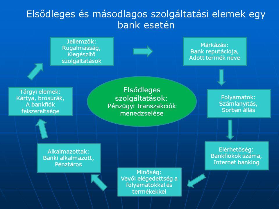 Elsődleges és másodlagos szolgáltatási elemek egy bank esetén Elsődleges szolgáltatások: Pénzügyi transzakciók menedzselése Jellemzők: Rugalmasság, Ki
