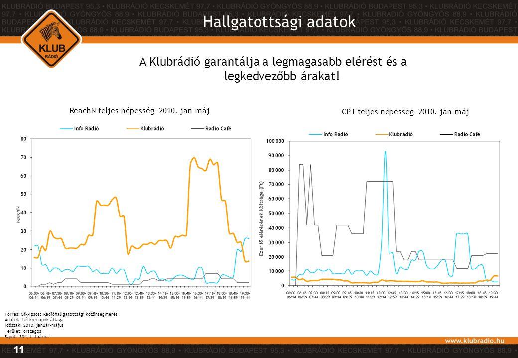 A Klubrádió garantálja a legmagasabb elérést és a legkedvezőbb árakat! Hallgatottsági adatok Forrás: Gfk-Ipsos: Rádióhallgatottsági közönségmérés Adat