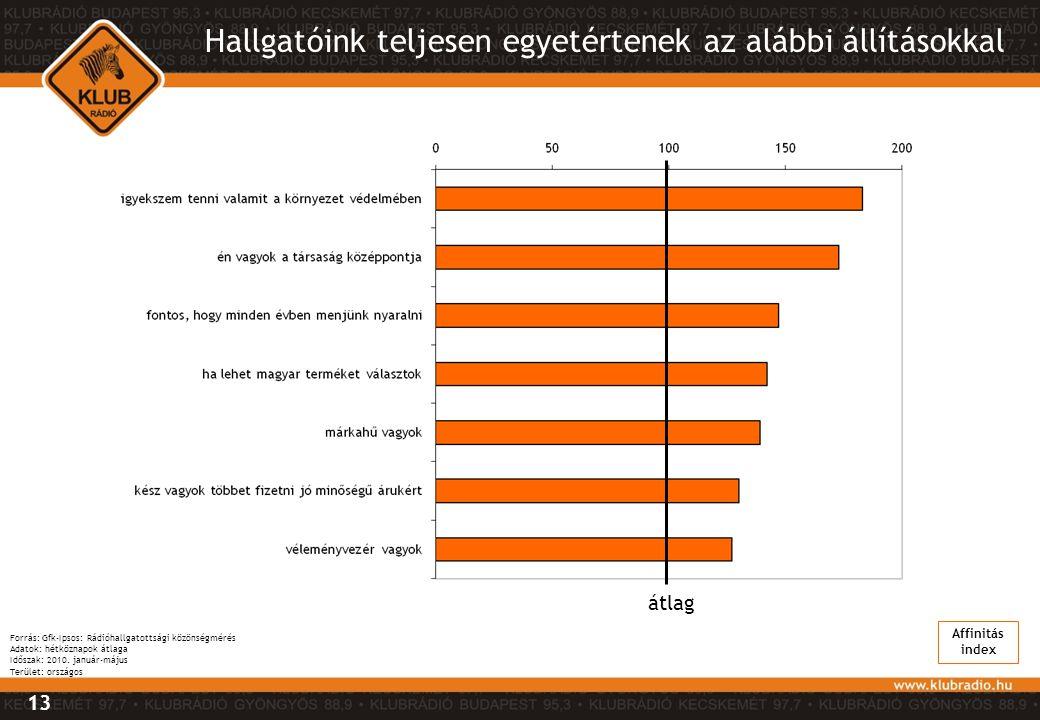 Hallgatóink teljesen egyetértenek az alábbi állításokkal átlag Affinitás index 13 Forrás: Gfk-Ipsos: Rádióhallgatottsági közönségmérés Adatok: hétközn