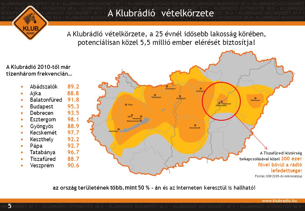 5 A Klubrádió 2010-től már tizenhárom frekvencián… • Abádszalók 89.2 • Ajka 88.8 • Balatonfüred 91.8 • Budapest 95.3 • Debrecen 93.5 • Esztergom 98.1