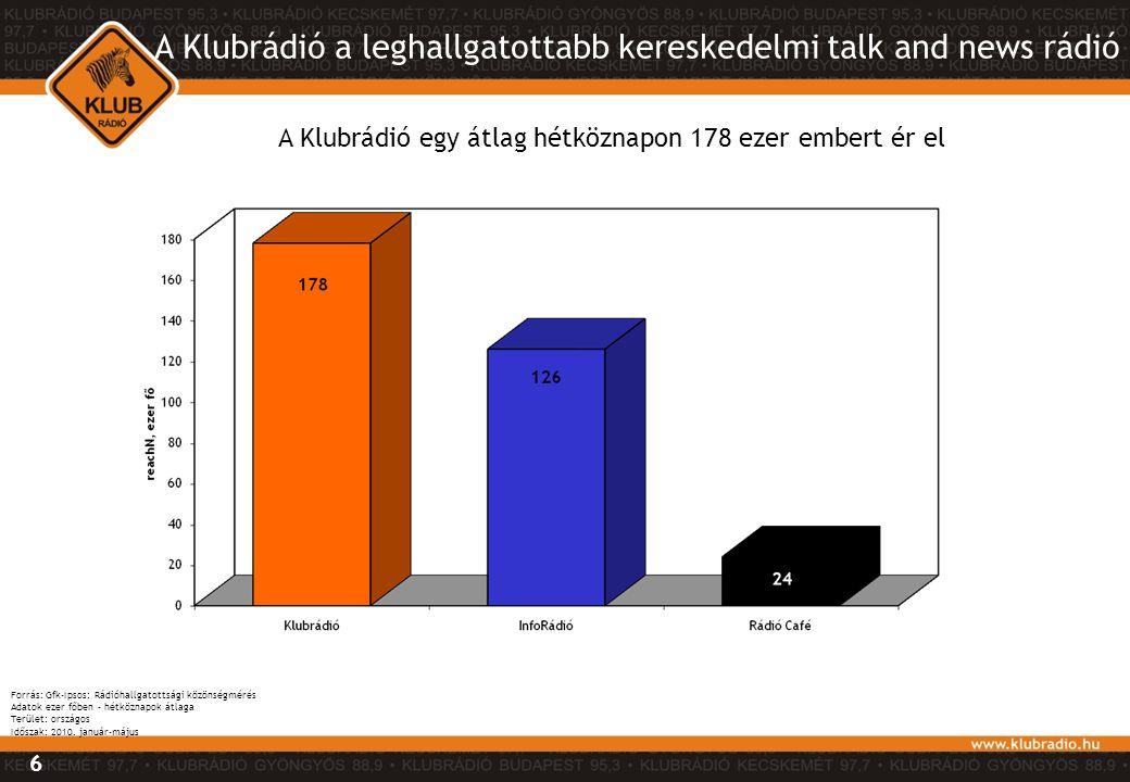A Klubrádió a leghallgatottabb kereskedelmi talk and news rádió A Klubrádió egy átlag hétköznapon 178 ezer embert ér el Forrás: Gfk-Ipsos: Rádióhallga