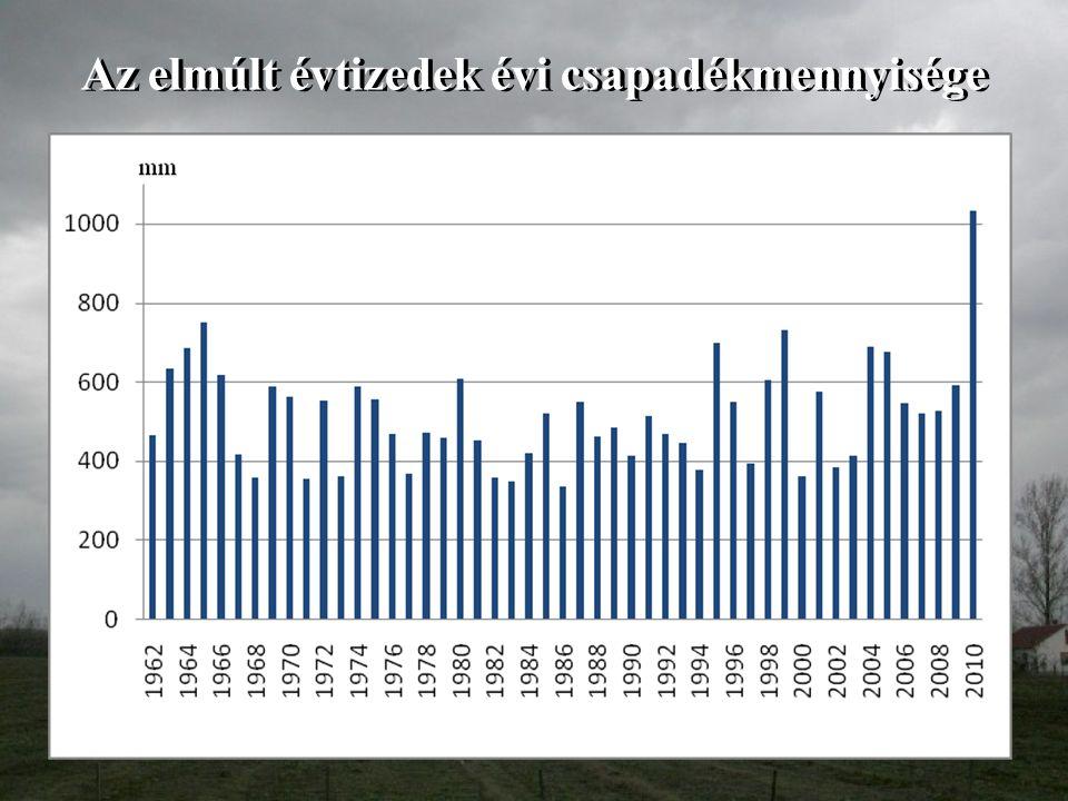 2010. év havonkénti csapadékmennyisége Csapadék: vegetációban 728 mm; összes 1033 mm