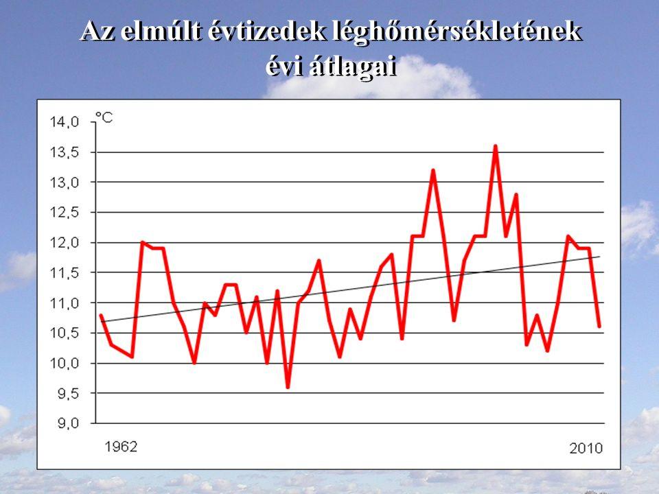 Az elmúlt évtizedek léghőmérsékletének évi átlagai