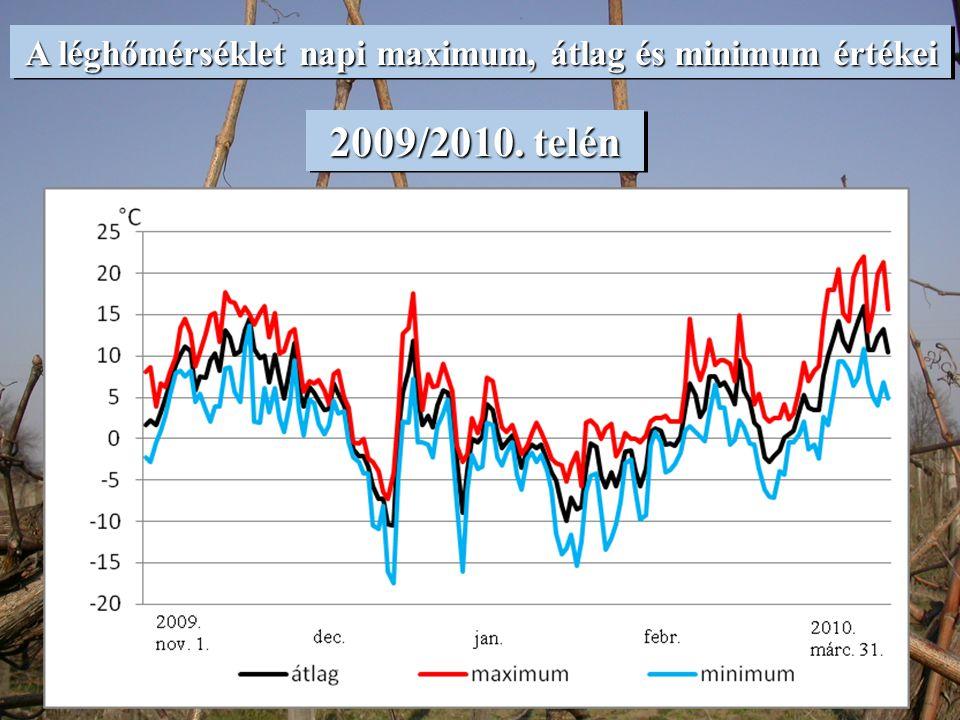 A léghőmérséklet napi maximum, átlag és minimum értékei virágzáskor virágzáskor