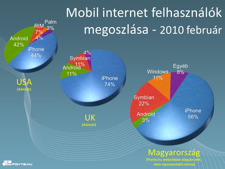 USA UK Magyarország Mobil internet felhasználók megoszlása - 2010 február (Admob) (Ponte.hu weboldalai alapján vett, nem reprezentatív minta) (Admob)