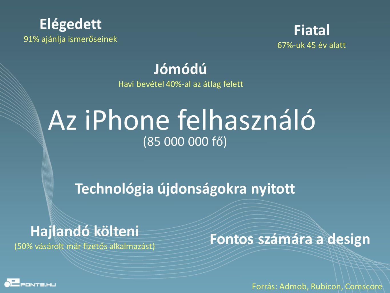 Az iPhone felhasználó Elégedett 91% ajánlja ismerőseinek Fiatal 67%-uk 45 év alatt Hajlandó költeni (50% vásárolt már fizetős alkalmazást) Fontos számára a design Technológia újdonságokra nyitott Jómódú Havi bevétel 40%-al az átlag felett Forrás: Admob, Rubicon, Comscore (85 000 000 fő)