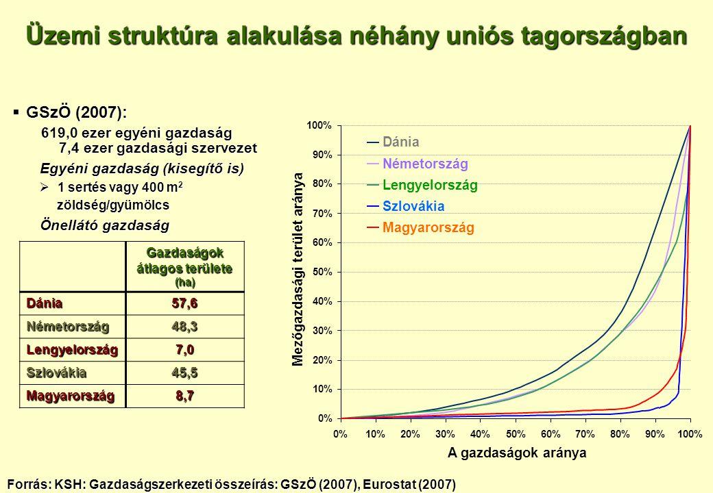  GSzÖ (2007): 619,0 ezer egyéni gazdaság 7,4 ezer gazdasági szervezet 619,0 ezer egyéni gazdaság 7,4 ezer gazdasági szervezet Egyéni gazdaság (kisegí