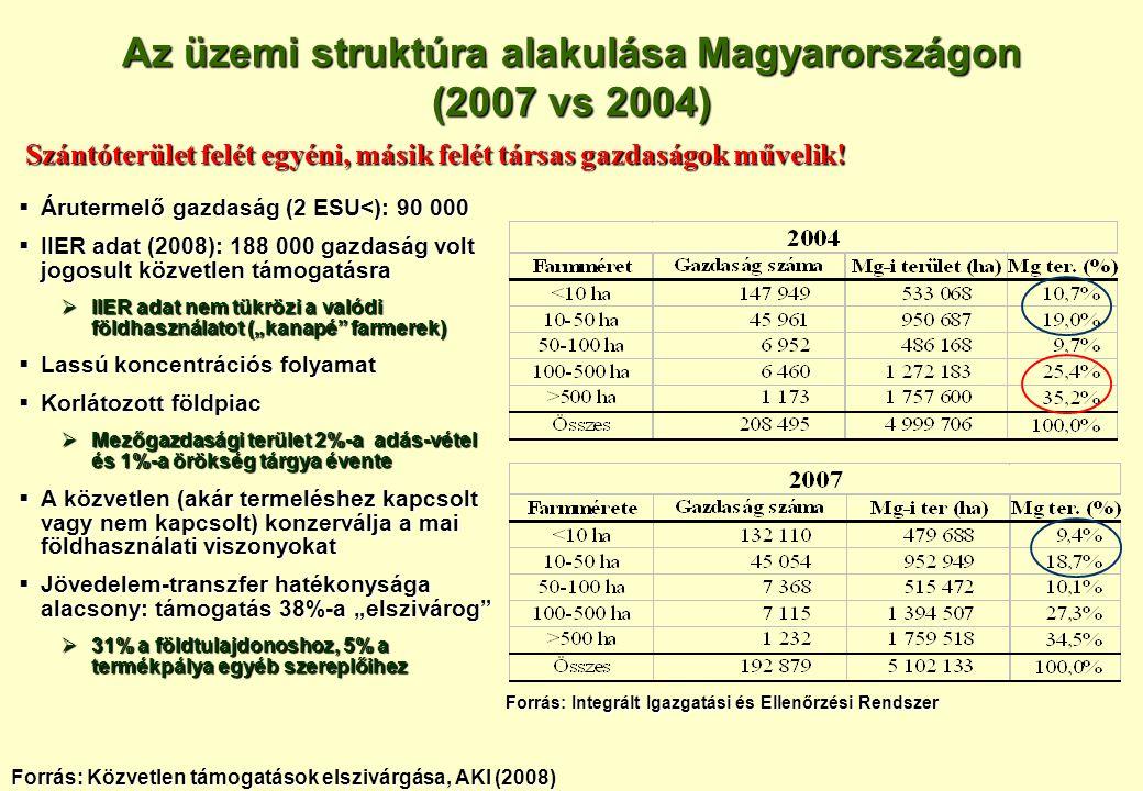  Árutermelő gazdaság (2 ESU<): 90 000  IIER adat (2008): 188 000 gazdaság volt jogosult közvetlen támogatásra  IIER adat nem tükrözi a valódi földh