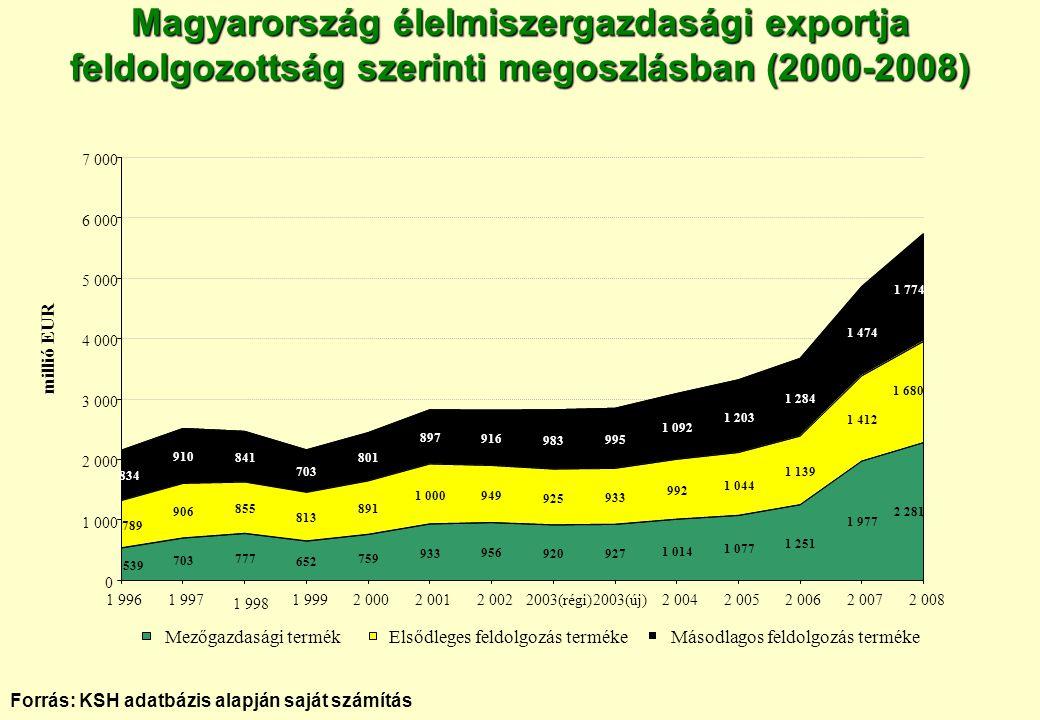 Magyarország élelmiszergazdasági exportja feldolgozottság szerinti megoszlásban (2000-2008) Forrás: KSH adatbázis alapján saját számítás 703 777 652 7