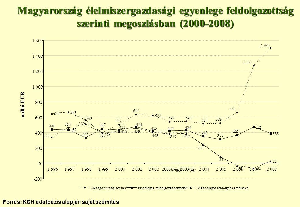 Forrás: KSH adatbázis alapján saját számítás Magyarország élelmiszergazdasági egyenlege feldolgozottság szerinti megoszlásban (2000-2008) 622 471 388