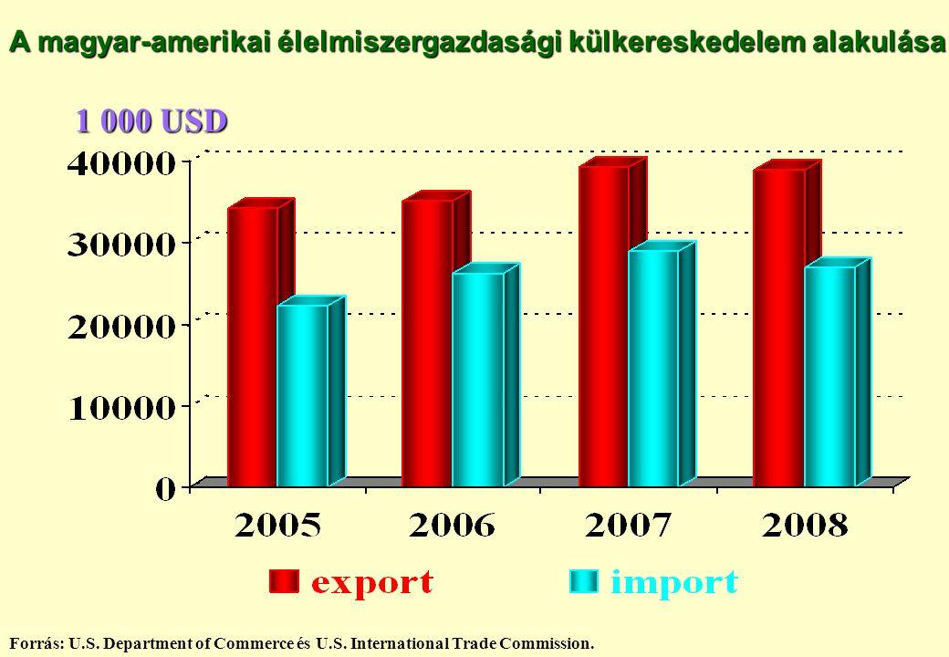 A magyar-amerikai élelmiszergazdasági külkereskedelem alakulása Forrás: U.S. Department of Commerce és U.S. International Trade Commission. 1 000 USD