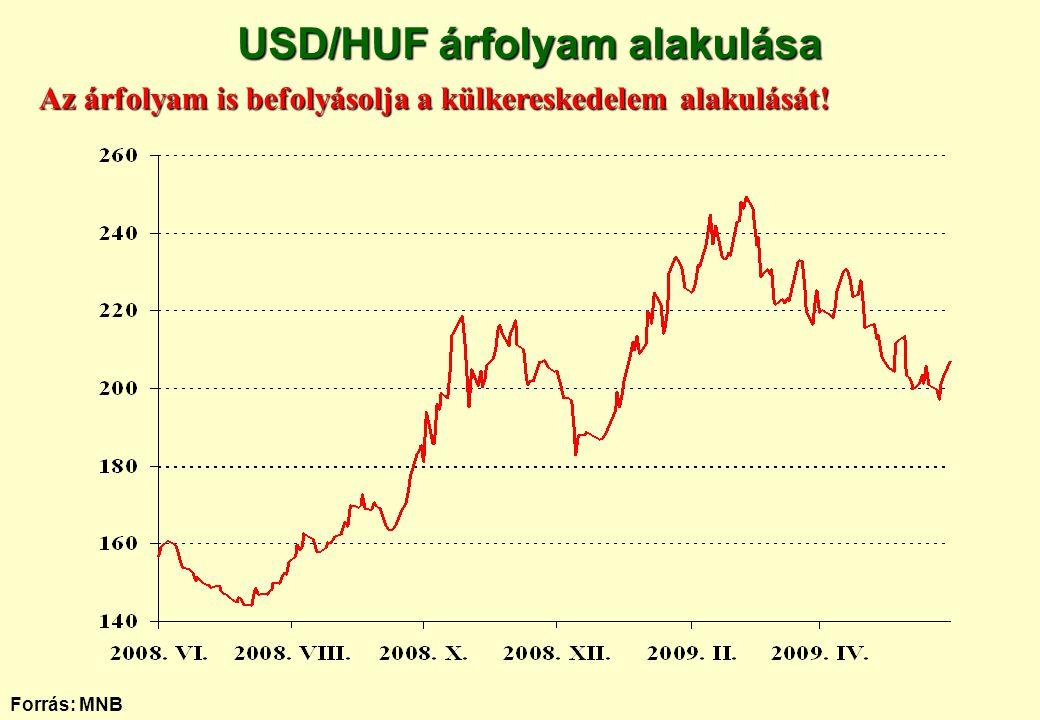 Forrás: MNB USD/HUF árfolyam alakulása Az árfolyam is befolyásolja a külkereskedelem alakulását!