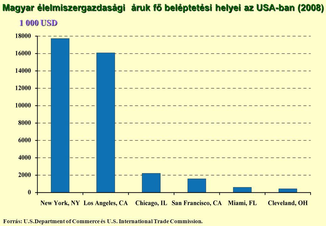 Magyar élelmiszergazdasági áruk fő beléptetési helyei az USA-ban (2008) Forrás: U.S.Department of Commerce és U.S. International Trade Commission. 1 0