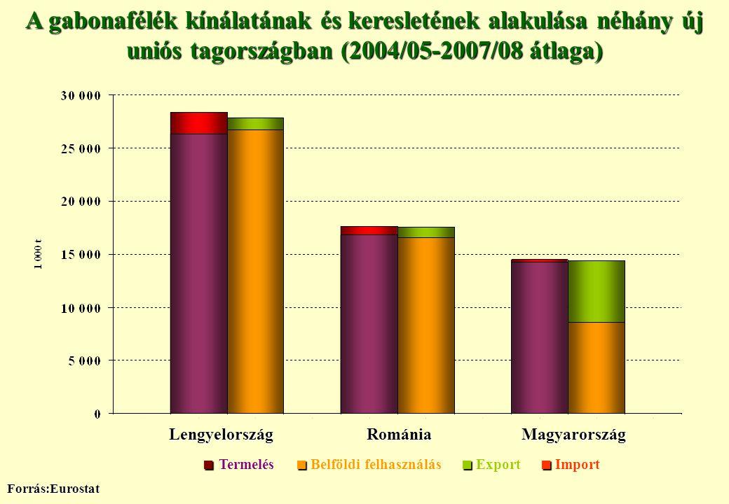 A gabonafélék kínálatának és keresletének alakulása néhány új uniós tagországban (2004/05-2007/08 átlaga) Forrás:Eurostat LengyelországRomániaMagyaror