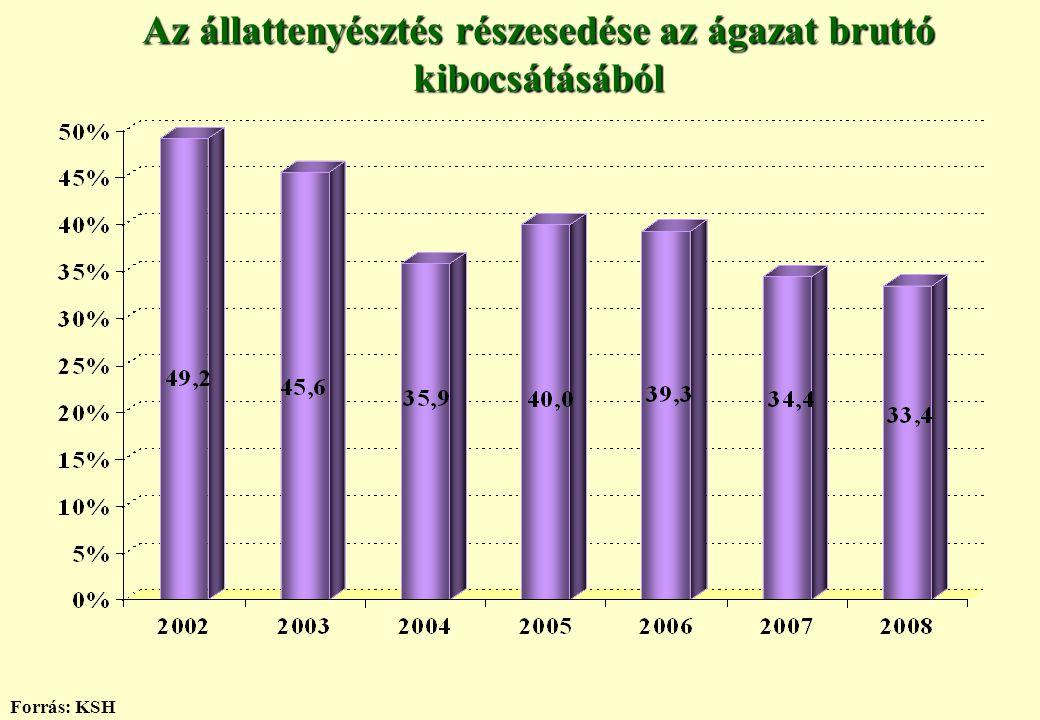 Az állattenyésztés részesedése az ágazat bruttó kibocsátásából Forrás: KSH