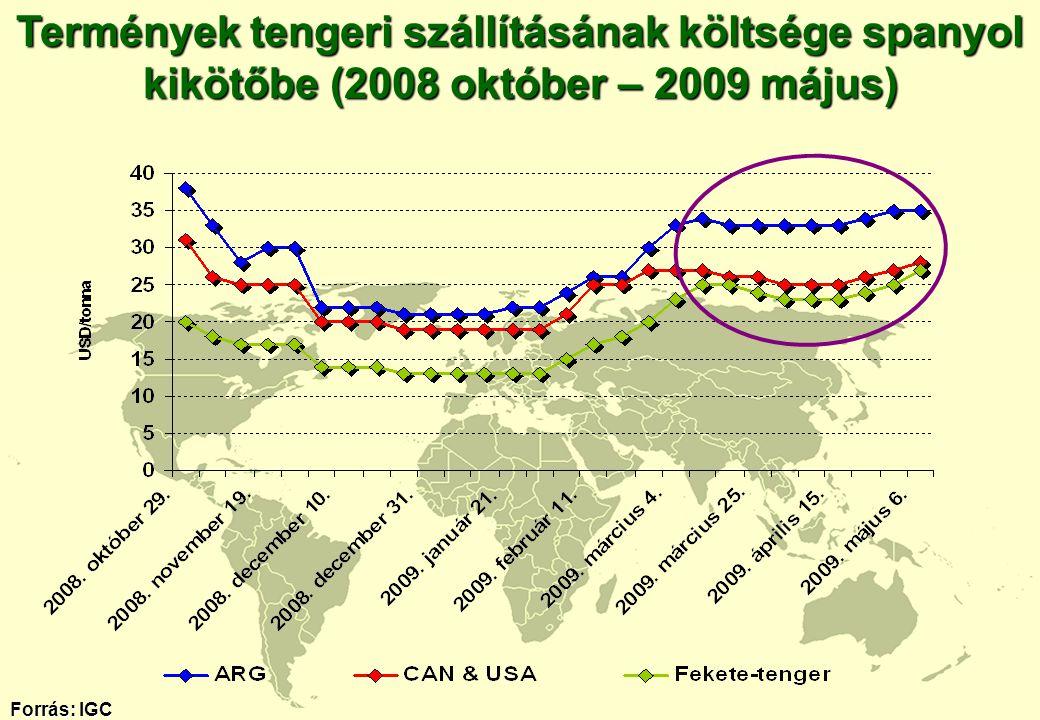 Termények tengeri szállításának költsége spanyol kikötőbe (2008 október – 2009 május) Forrás: IGC