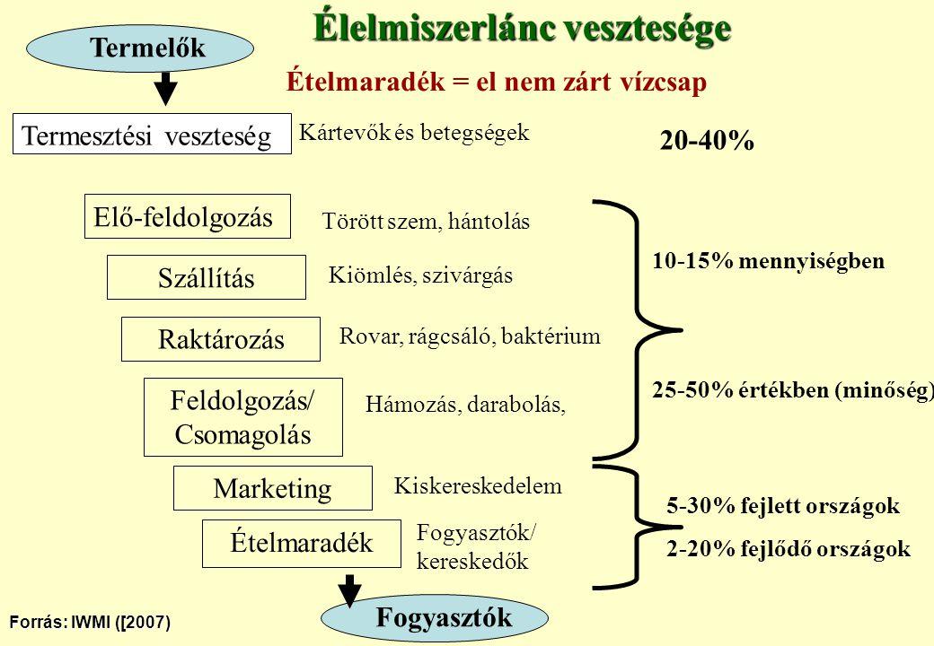 Élelmiszerlánc vesztesége Elő-feldolgozás Szállítás Raktározás Termelők Feldolgozás/ Csomagolás Marketing Ételmaradék Termesztési veszteség Kártevők é