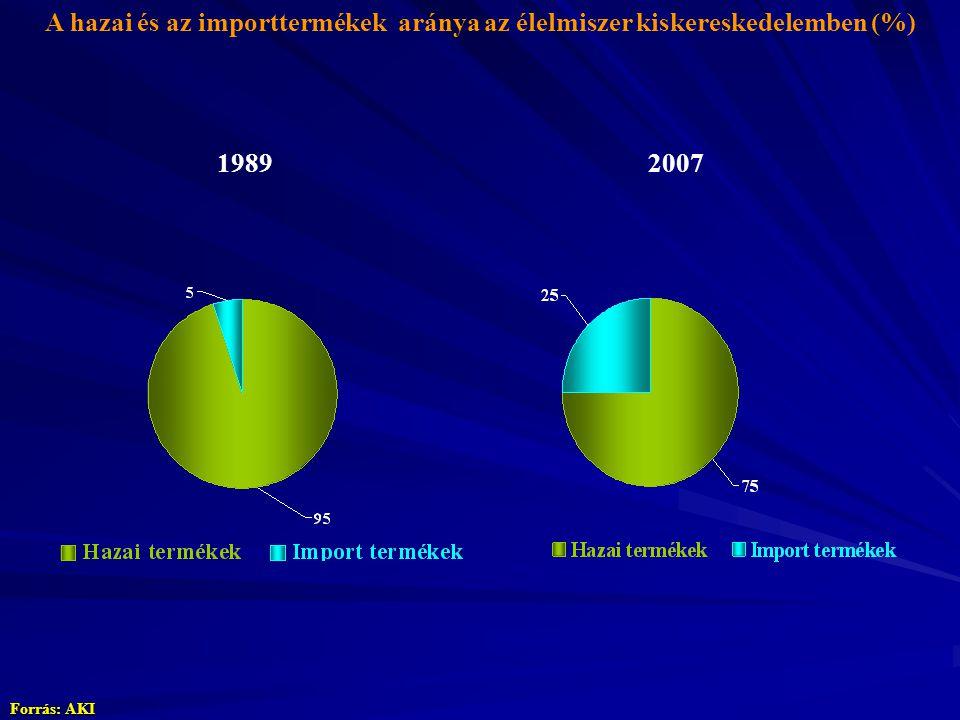 A hazai és az importtermékek aránya az élelmiszer kiskereskedelemben (%) Forrás: AKI 19892007