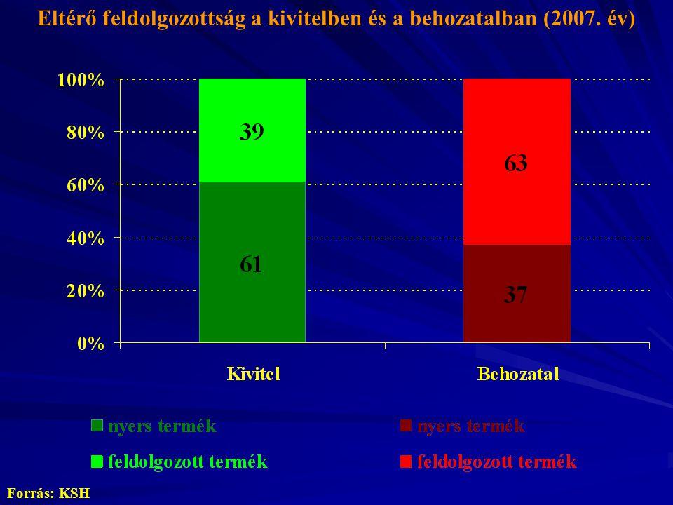 Eltérő feldolgozottság a kivitelben és a behozatalban (2007. év) Forrás: KSH