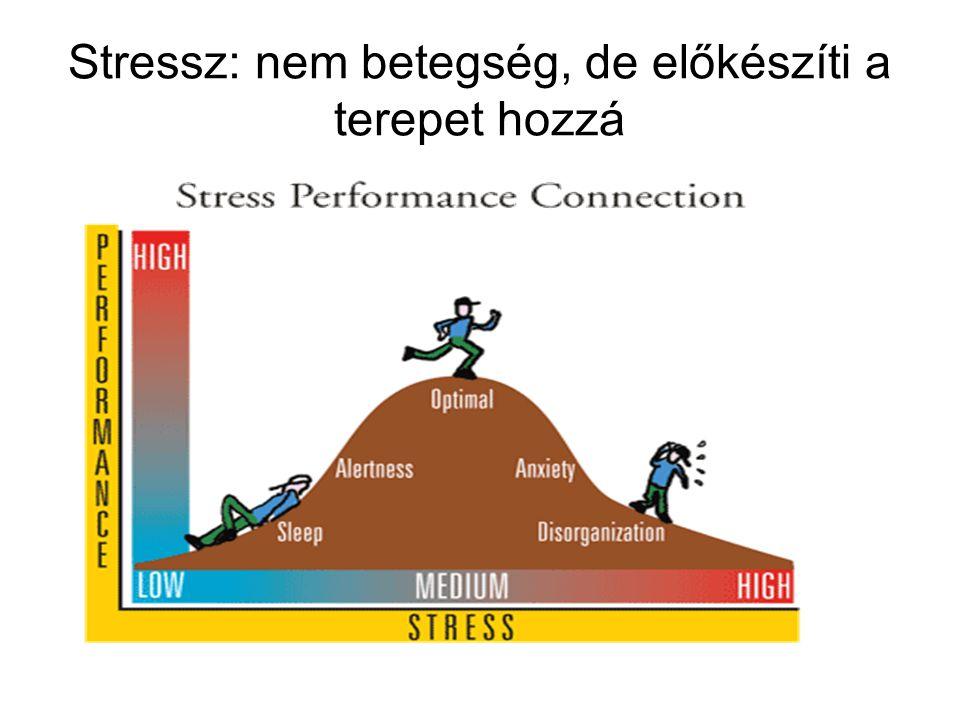 Sokkoló adatok EU (Bilbao- Ügynökség, Canon felmérés)  évente 41 millió munkavállalót érint  Stressz okozta károk > GDP 1 %-a  Munkából való hiányzás 50%-a Magyarország (SOTE)  Idült stressz: minden 5-ik munkavállalót  Komoly feszültség: minden 2-ik munkavállalót érint