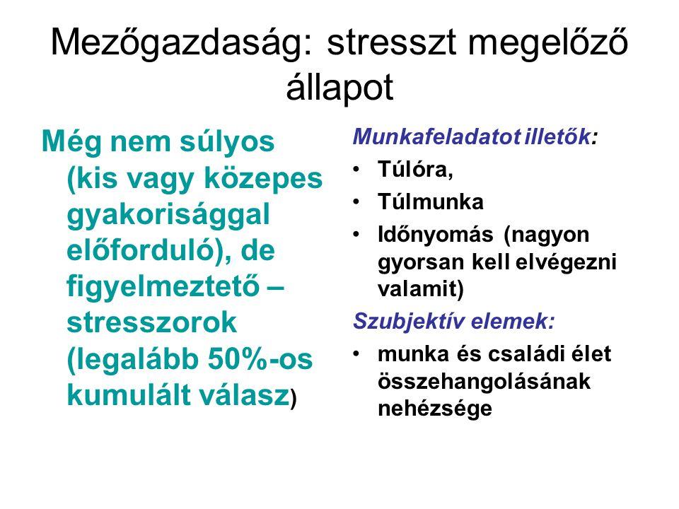 Mezőgazdaság: stresszt megelőző állapot Még nem súlyos (kis vagy közepes gyakorisággal előforduló), de figyelmeztető – stresszorok (legalább 50%-os ku