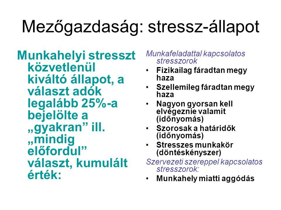 """Mezőgazdaság: stressz-állapot Munkahelyi stresszt közvetlenül kiváltó állapot, a választ adók legalább 25%-a bejelölte a """"gyakran"""" ill. """"mindig előfor"""