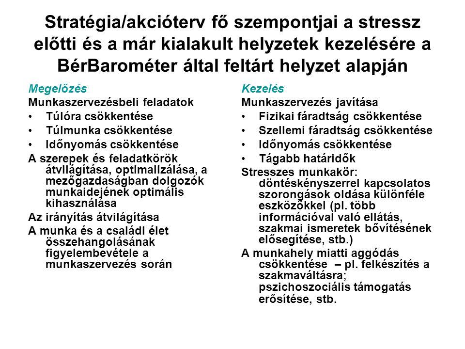 Stratégia/akcióterv fő szempontjai a stressz előtti és a már kialakult helyzetek kezelésére a BérBarométer által feltárt helyzet alapján Megelőzés Mun