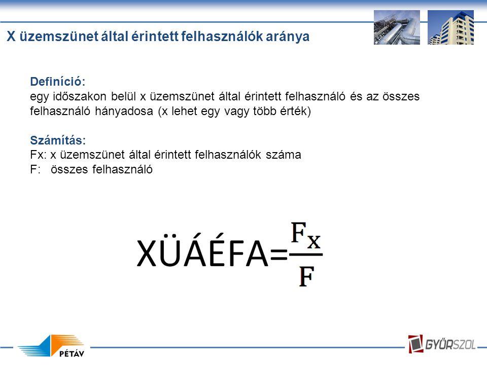 X üzemszünet által érintett felhasználók aránya Definíció: egy időszakon belül x üzemszünet által érintett felhasználó és az összes felhasználó hányadosa (x lehet egy vagy több érték) Számítás: Fx: x üzemszünet által érintett felhasználók száma F: összes felhasználó