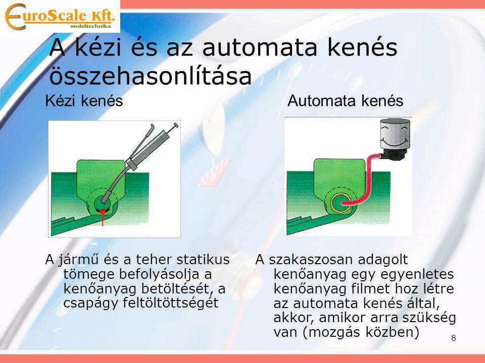 9 A kézi és az automata kenés összehasonlítása Zsírmennyiség a csapágyakban Megfelelő kenés és védelem zóna Súrlódási veszteség, alacsony védelem Szükséges kenőanyag-mennyiség Kenési időpontok Kézi kenés Automata kenés