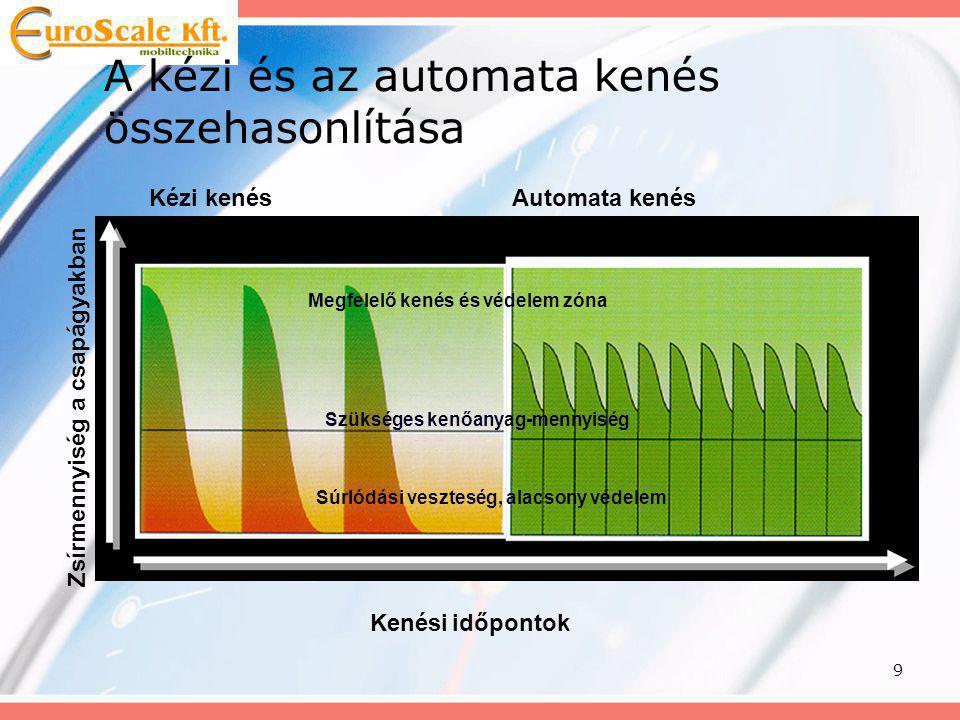 20 A Dropsa kenőrendszerek üzembiztonságának egyedisége •Magasabb rendszernyomás: –Kisebb dugulásveszély –Kevésbé érzékeny a szennyezett kenőanyagra –Szélsőségesebb időjárási viszonyok között is megfelelően üzemel –Az eltérő típusú kenési pontok, egy rendszeren belül is megfelelő kenőanyag mennyiséget kapnak (Δp>50-70 bar)