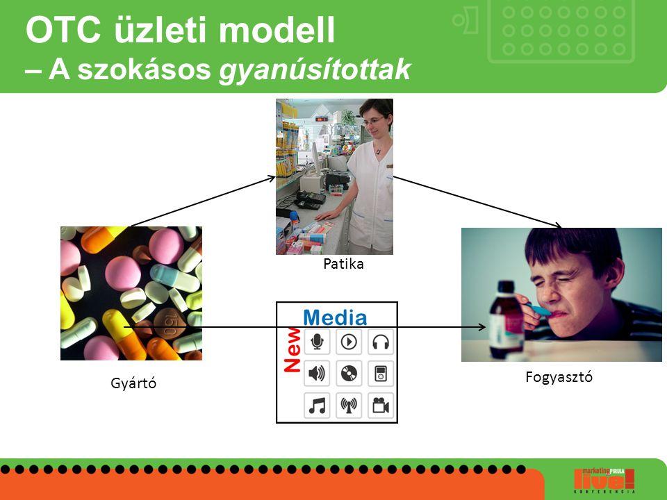 OTC üzleti modell – A szokásos gyanúsítottak Gyártó Patika Fogyasztó
