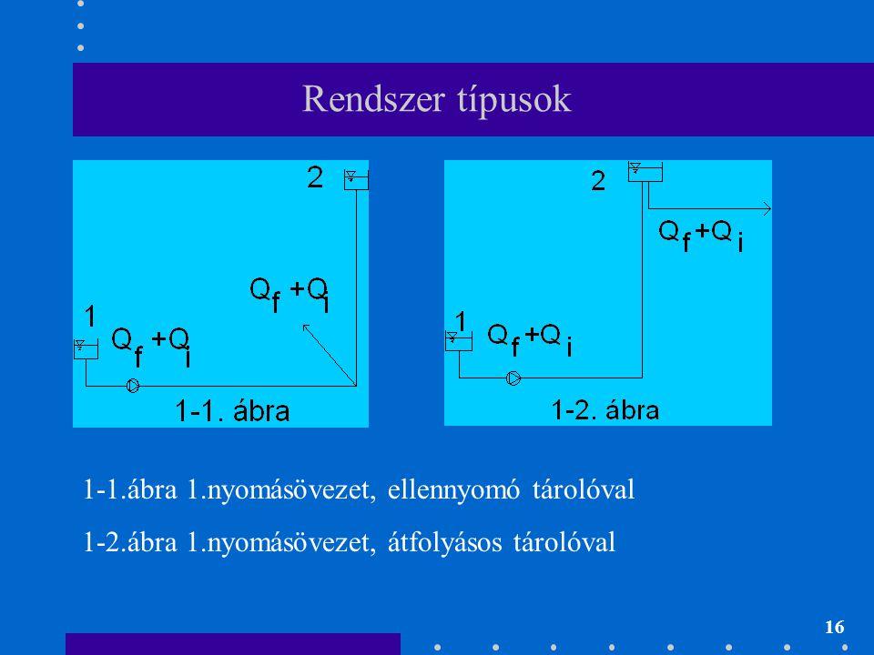 16 Rendszer típusok 1-1.ábra 1.nyomásövezet, ellennyomó tárolóval 1-2.ábra 1.nyomásövezet, átfolyásos tárolóval