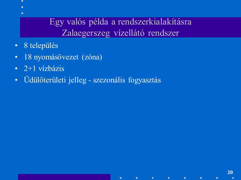 20 Egy valós példa a rendszerkialakításra Zalaegerszeg vízellátó rendszer •8 település •18 nyomásövezet (zóna) •2+1 vízbázis •Üdülőterületi jelleg - s