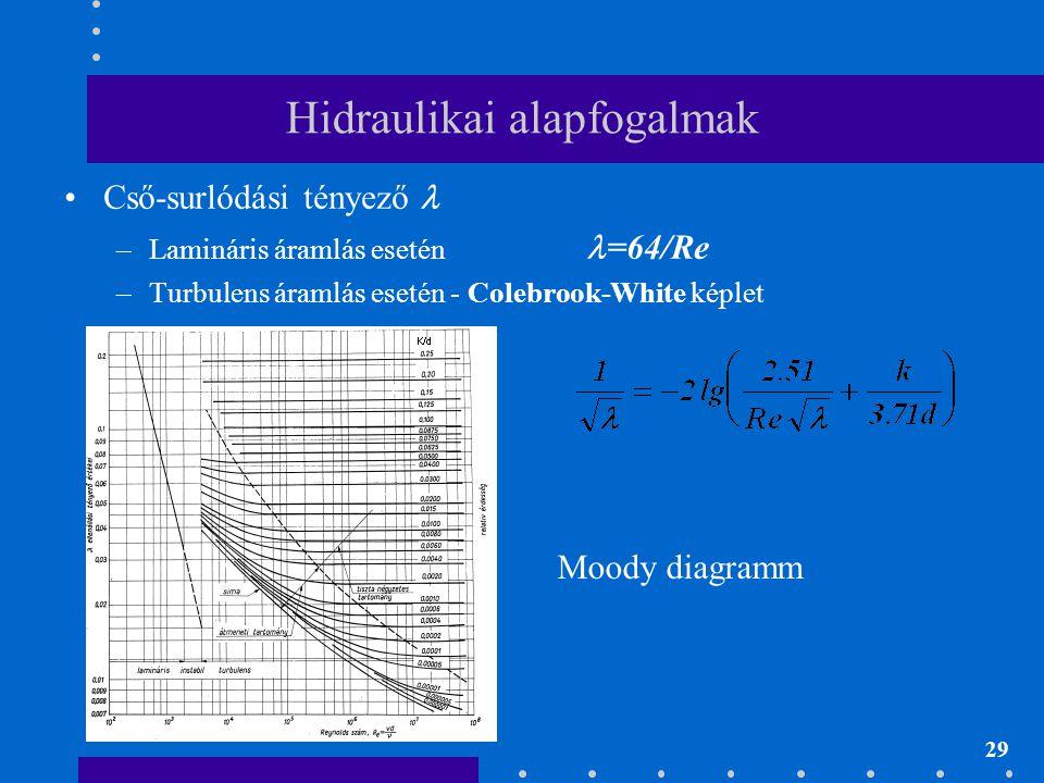 29 Hidraulikai alapfogalmak •Cső-surlódási tényező  –Lamináris áramlás esetén  =64/Re –Turbulens áramlás esetén - Colebrook-White képlet Moody diagr