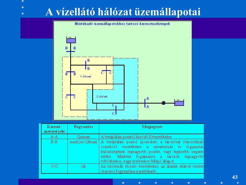 43 A vízellátó hálózat üzemállapotai