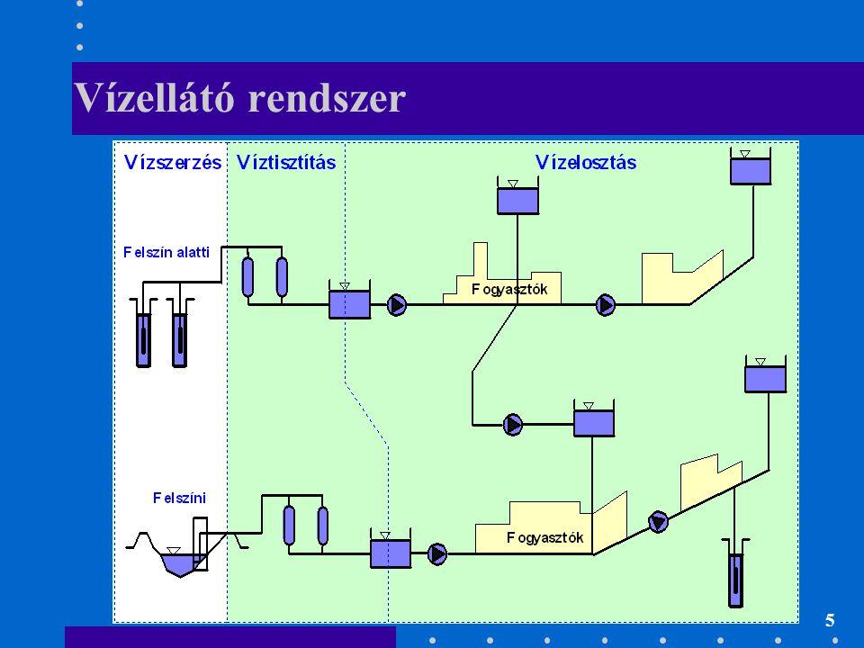 5 Vízellátó rendszer